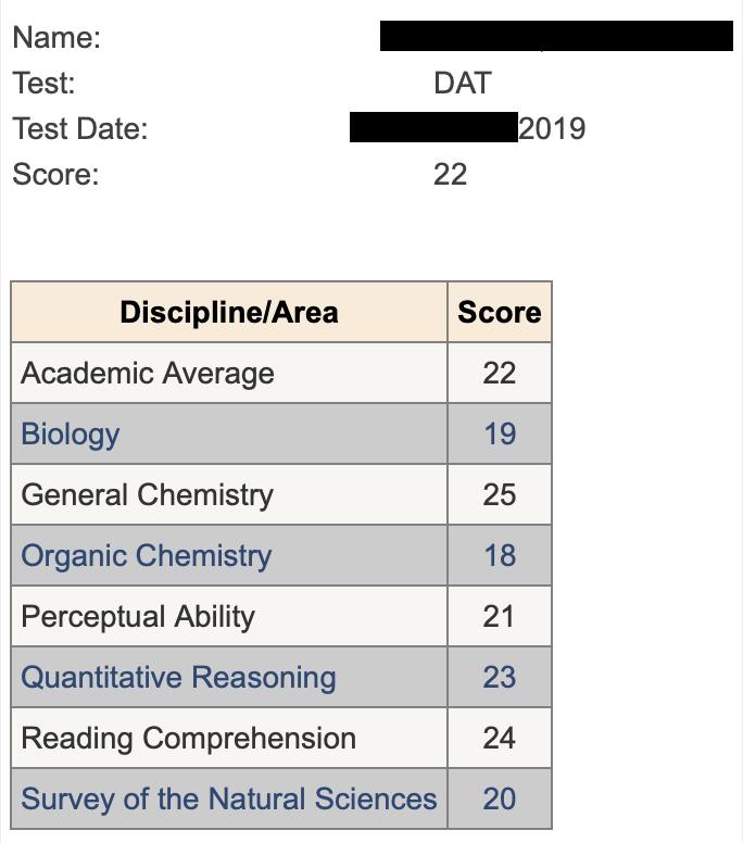 Isabel Hanson - DAT Scores CrackDAT