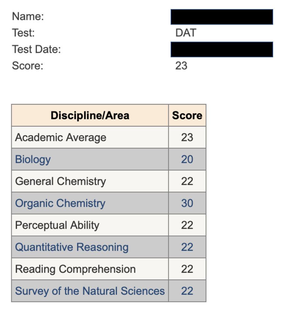 Laith Yousif - DAT Exam Score Report Dental Admission Test with CrackDAT
